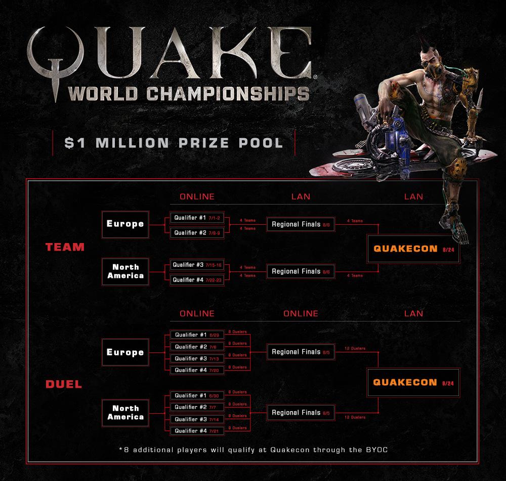 Чемпионат мира по Quake Champions